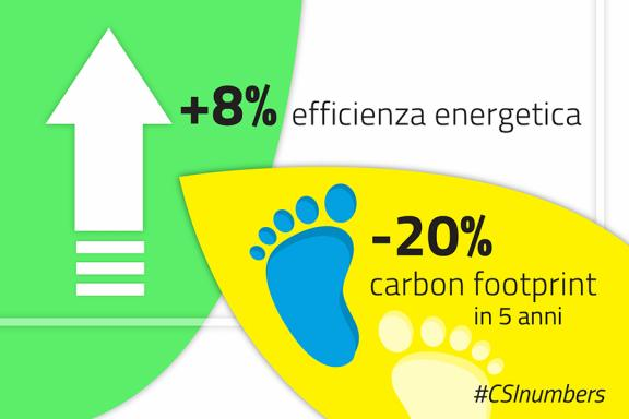 numbers_green_carbonfootprint
